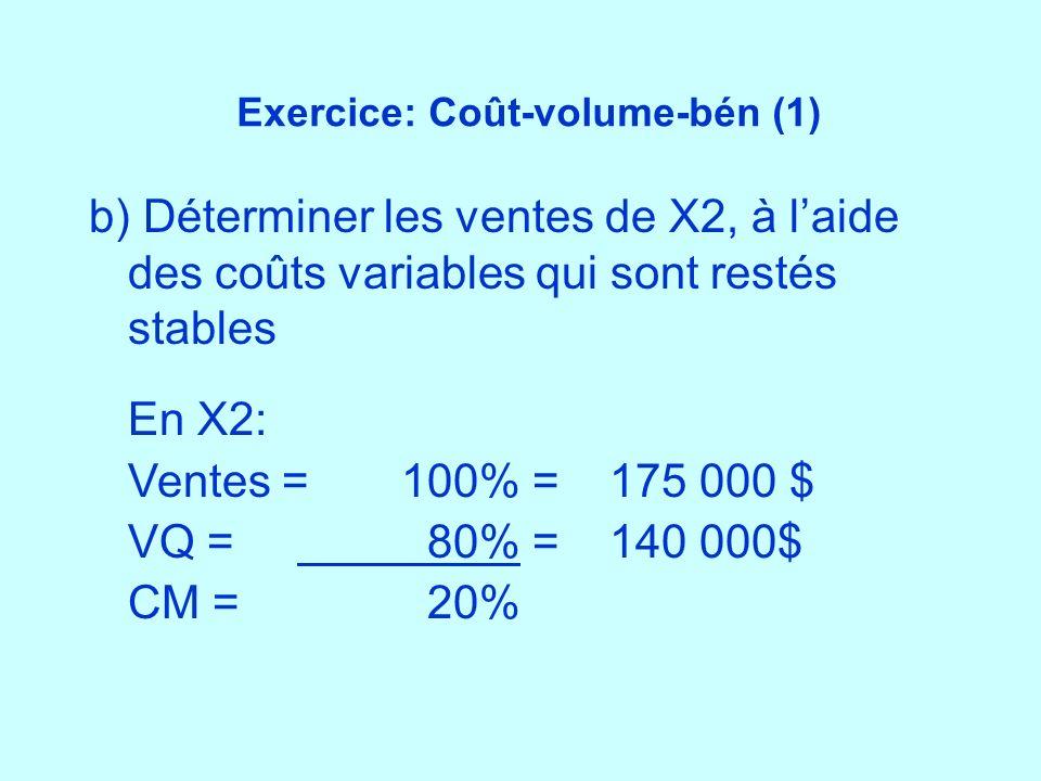 Exercice: Coût-volume-bén (1) b) Déterminer les ventes de X2, à laide des coûts variables qui sont restés stables En X2: Ventes =100% =175 000 $ VQ =