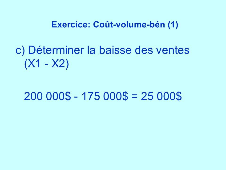 Exercice: Coût-volume-bén (1) c) Déterminer la baisse des ventes (X1 - X2) 200 000$ - 175 000$ = 25 000$