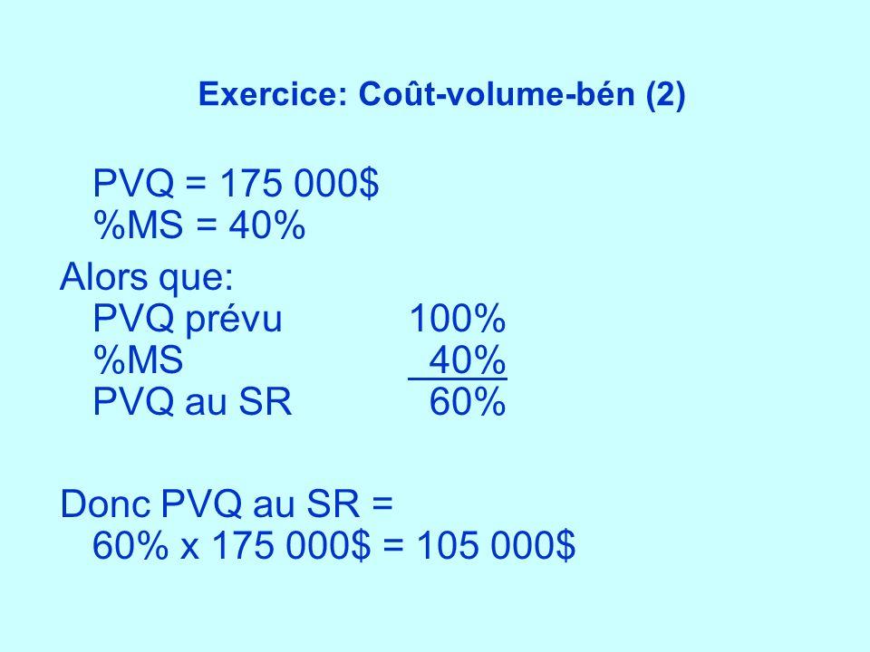 Exercice: Coût-volume-bén (2) PVQ = 175 000$ %MS = 40% Alors que: PVQ prévu100% %MS 40% PVQ au SR 60% Donc PVQ au SR = 60% x 175 000$ = 105 000$