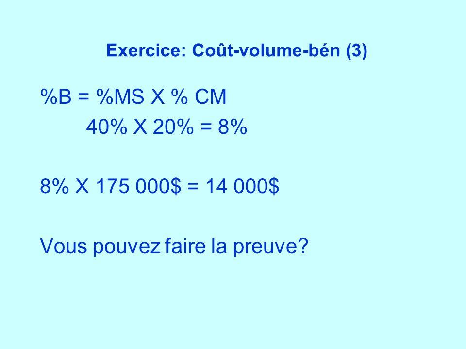 Exercice: Coût-volume-bén (3) %B = %MS X % CM 40% X 20% = 8% 8% X 175 000$ = 14 000$ Vous pouvez faire la preuve?