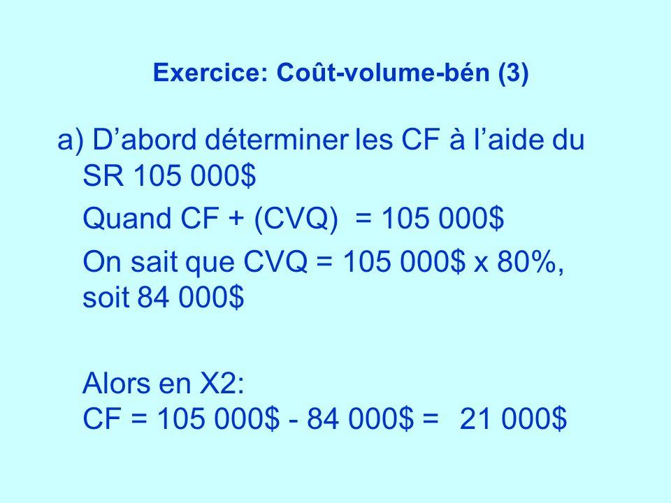 Exercice: Coût-volume-bén (3) a) Dabord déterminer les CF à laide du SR 105 000$ Quand CF + (CVQ) = 105 000$ On sait que CVQ = 105 000$ x 80%, soit 84