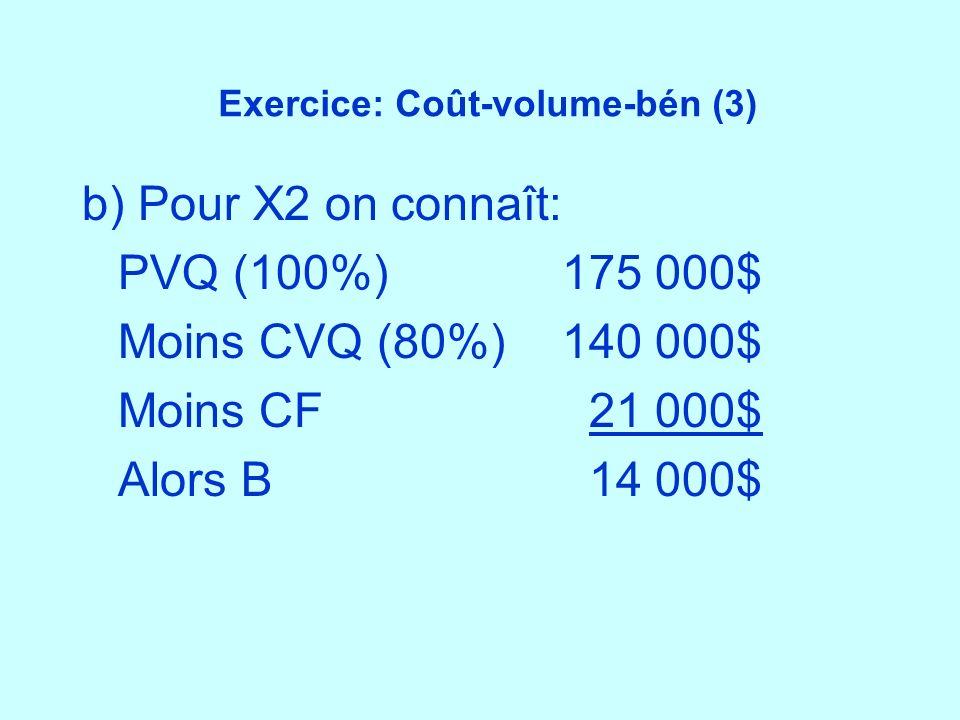 Exercice: Coût-volume-bén (3) b) Pour X2 on connaît: PVQ (100%)175 000$ Moins CVQ (80%)140 000$ Moins CF 21 000$ Alors B 14 000$