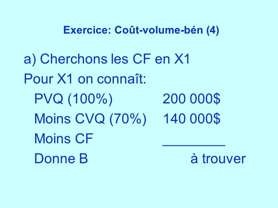 Exercice: Coût-volume-bén (4) a) Cherchons les CF en X1 Pour X1 on connaît: PVQ (100%)200 000$ Moins CVQ (70%)140 000$ Moins CF ________ Donne Bà trou