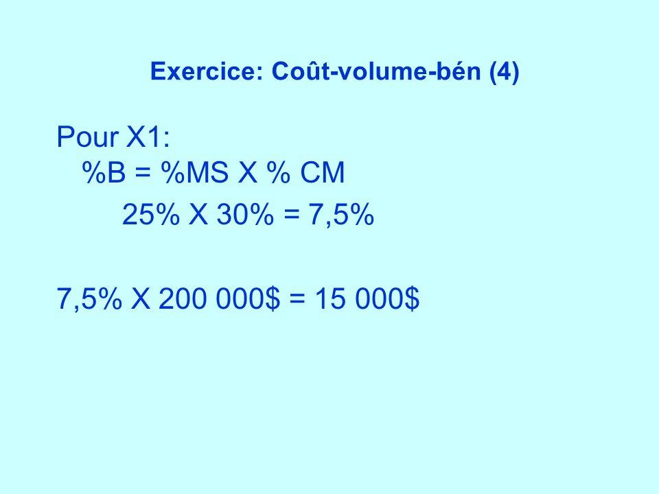 Exercice: Coût-volume-bén (4) Pour X1: %B = %MS X % CM 25% X 30% = 7,5% 7,5% X 200 000$ = 15 000$