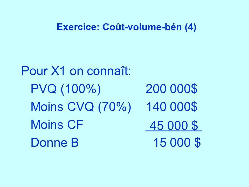 Exercice: Coût-volume-bén (4) Pour X1 on connaît: PVQ (100%)200 000$ Moins CVQ (70%)140 000$ Moins CF ________ Donne B 15 000 $ 45 000 $