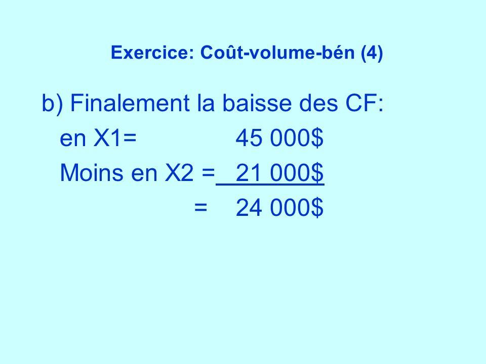 Exercice: Coût-volume-bén (4) b) Finalement la baisse des CF: en X1=45 000$ Moins en X2 =21 000$ =24 000$