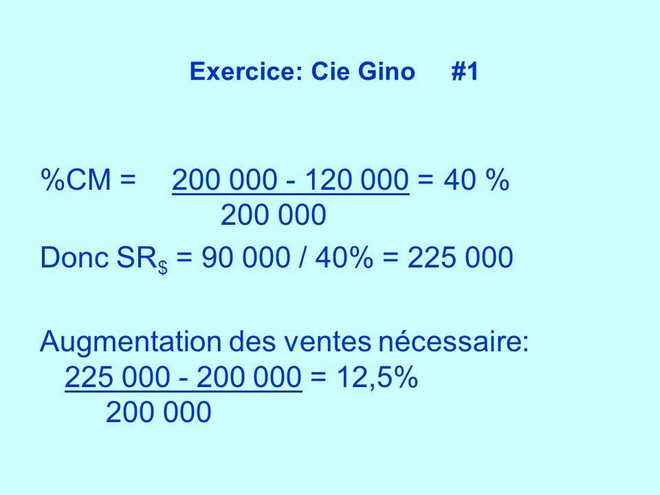 Exercice: Cie Gino #1 %CM =200 000 - 120 000 = 40 % 200 000 Donc SR $ = 90 000 / 40% = 225 000 Augmentation des ventes nécessaire: 225 000 - 200 000 =
