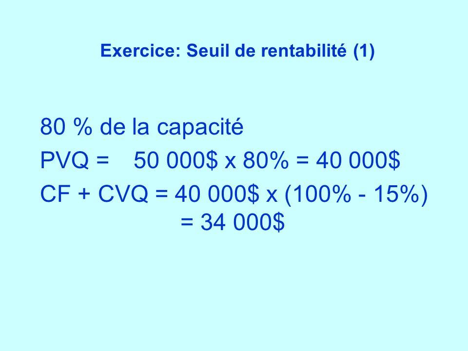 Exercice: Seuil de rentabilité (1) 80 % de la capacité PVQ = 50 000$ x 80% = 40 000$ CF + CVQ = 40 000$ x (100% - 15%) = 34 000$
