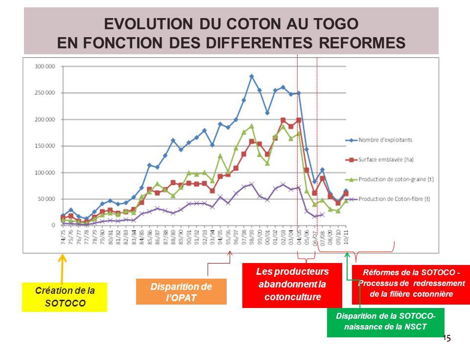 EVOLUTION DU COTON AU TOGO EN FONCTION DES DIFFERENTES REFORMES Création de la SOTOCO Disparition de la SOTOCO- naissance de la NSCT Réformes de la SO