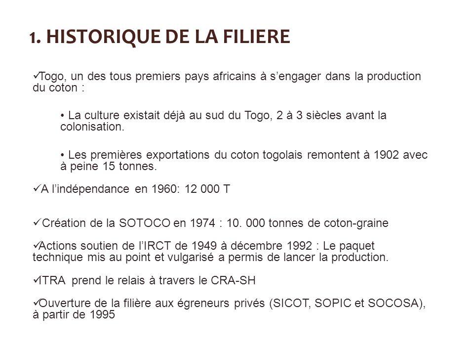 1. HISTORIQUE DE LA FILIERE Togo, un des tous premiers pays africains à sengager dans la production du coton : La culture existait déjà au sud du Togo
