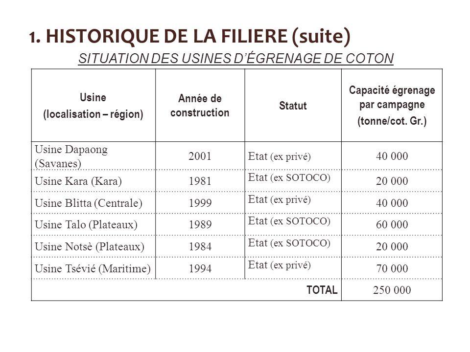 1. HISTORIQUE DE LA FILIERE (suite) Usine (localisation – région) Année de construction Statut Capacité égrenage par campagne (tonne/cot. Gr.) Usine D