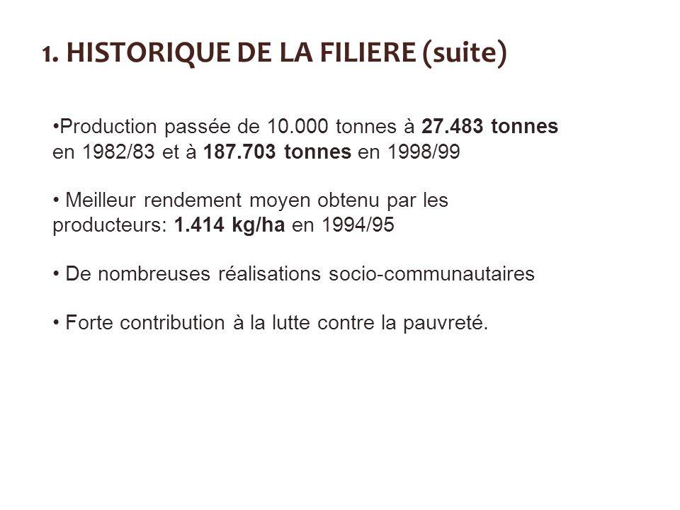 Production passée de 10.000 tonnes à 27.483 tonnes en 1982/83 et à 187.703 tonnes en 1998/99 Meilleur rendement moyen obtenu par les producteurs: 1.41