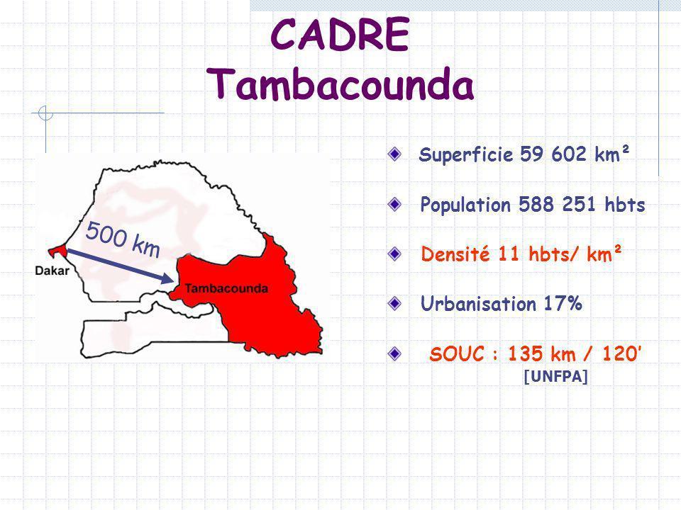 CADRE Tambacounda Superficie 59 602 km² Population 588 251 hbts Densité 11 hbts/ km² Urbanisation 17% SOUC : 135 km / 120 [UNFPA] 500 km