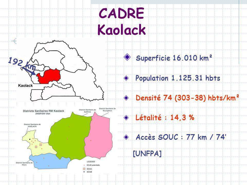 CADRE Kaolack Superficie 16.010 km² Population 1.125.31 hbts Densité 74 (303-38) hbts/km² Létalité : 14,3 % Accès SOUC : 77 km / 74 [UNFPA] 192 km