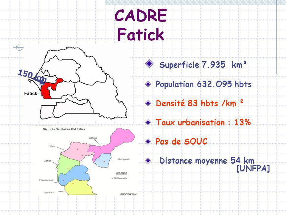 CADRE Fatick Superficie 7.935 km² Population 632.O95 hbts Densité 83 hbts /km ² Taux urbanisation : 13% Pas de SOUC Distance moyenne 54 km [UNFPA] 150