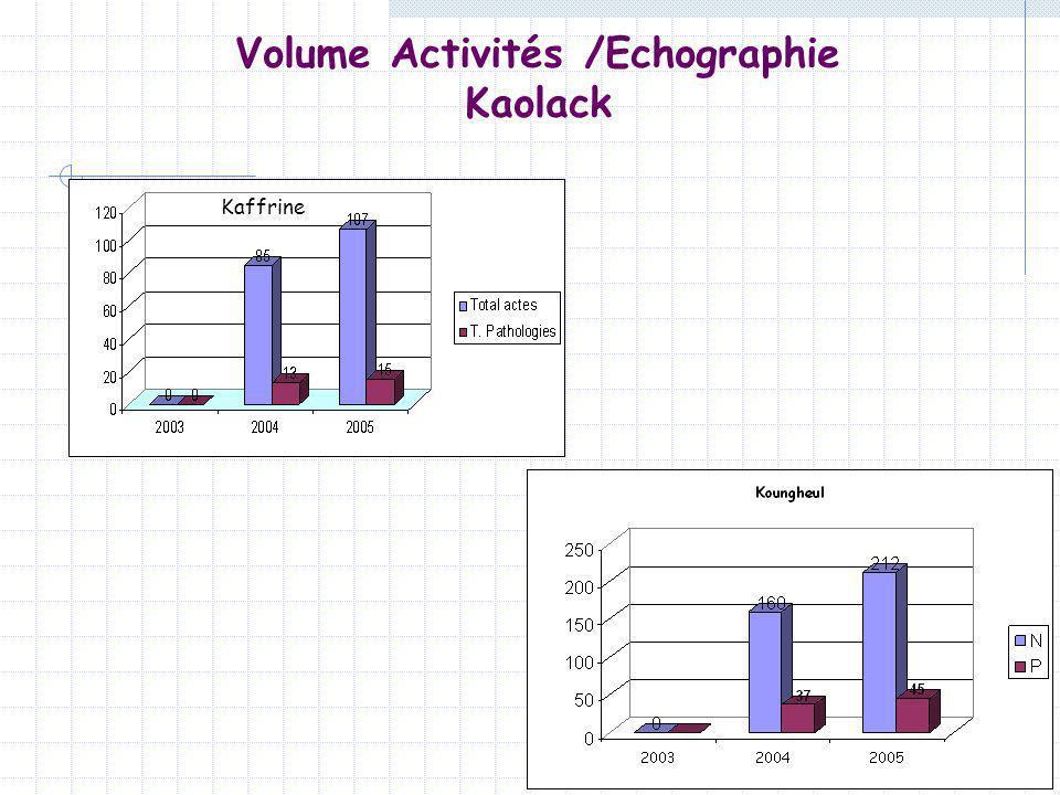 Volume Activités /Echographie Kaolack Kaffrine