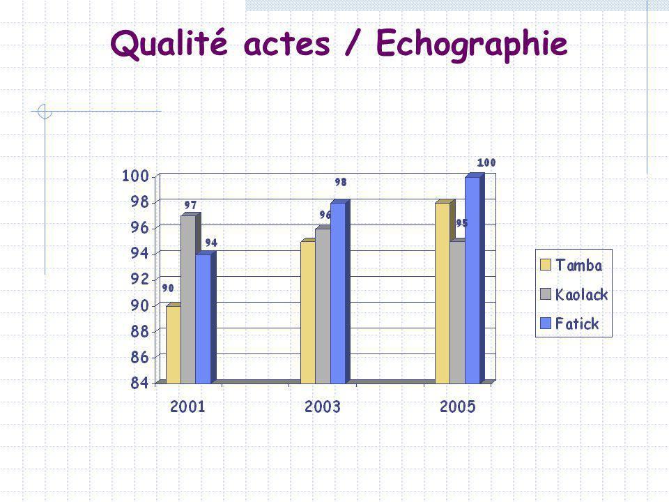Qualité actes / Echographie