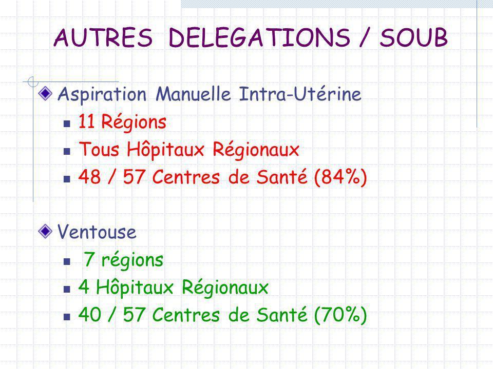 AUTRES DELEGATIONS / SOUB Aspiration Manuelle Intra-Utérine 11 Régions Tous Hôpitaux Régionaux 48 / 57 Centres de Santé (84%) Ventouse 7 régions 4 Hôp