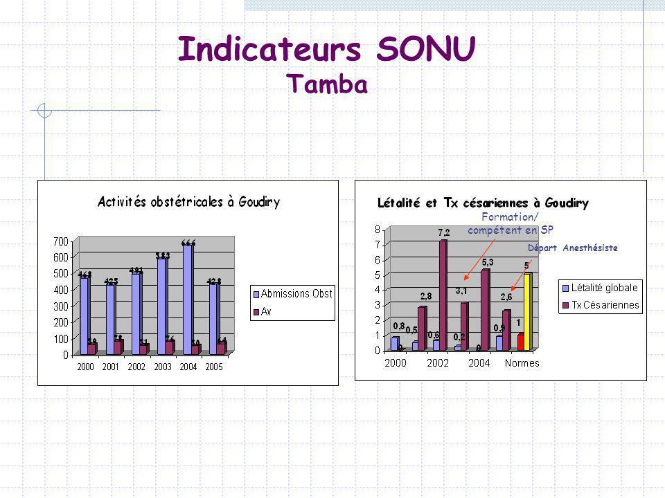 Indicateurs SONU Tamba Formation/ compétent en SP Départ Anesthésiste