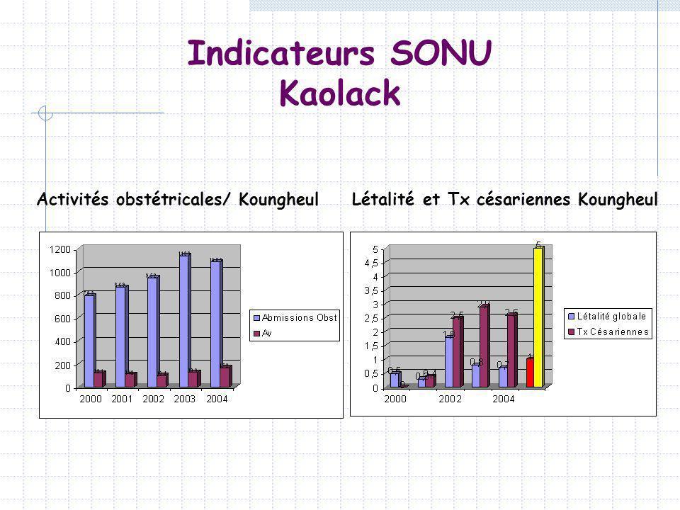 Indicateurs SONU Kaolack Activités obstétricales/ KoungheulLétalité et Tx césariennes Koungheul