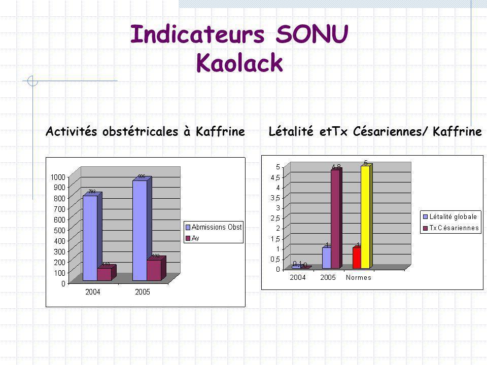 Indicateurs SONU Kaolack Activités obstétricales à KaffrineLétalité etTx Césariennes/ Kaffrine