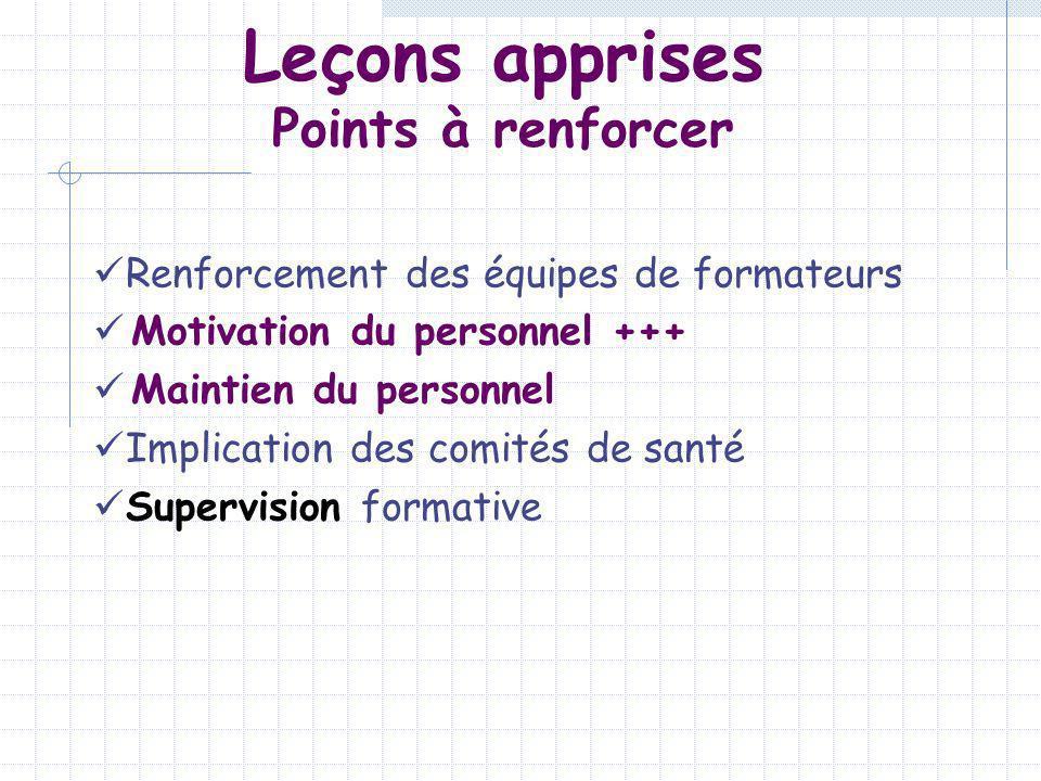 Leçons apprises Points à renforcer Renforcement des équipes de formateurs Motivation du personnel +++ Maintien du personnel Implication des comités de