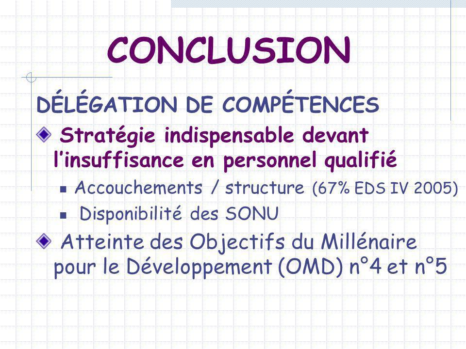 CONCLUSION DÉLÉGATION DE COMPÉTENCES Stratégie indispensable devant linsuffisance en personnel qualifié Accouchements / structure (67% EDS IV 2005) Di