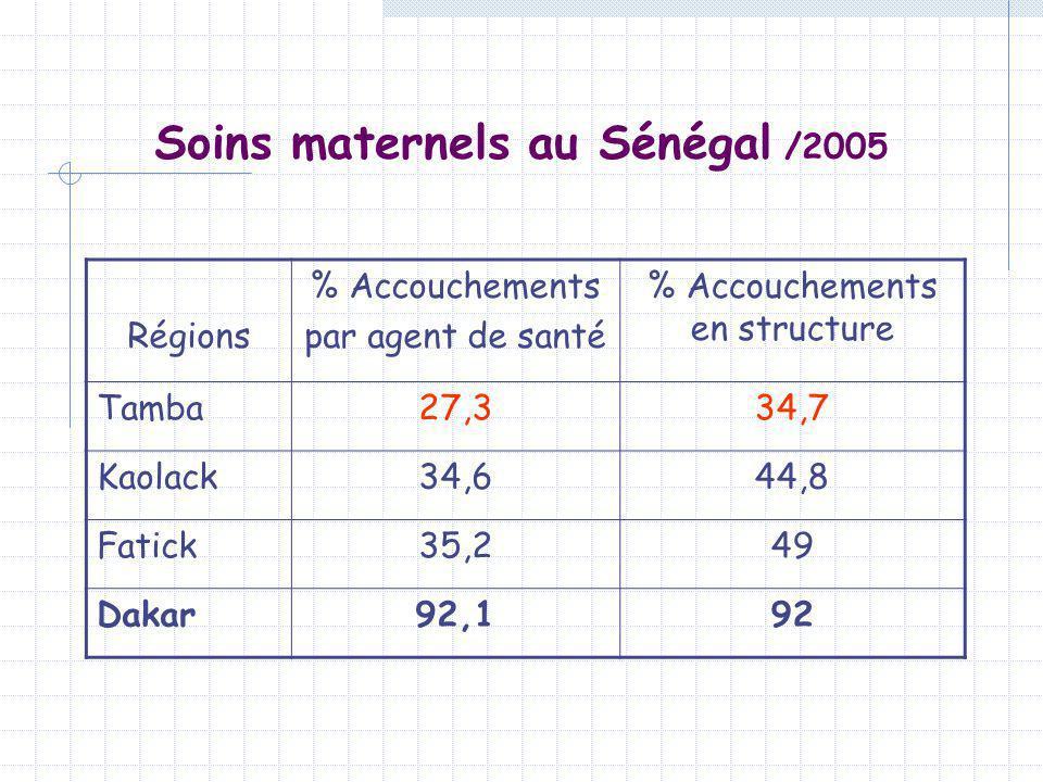 Soins maternels au Sénégal /2005 Régions % Accouchements par agent de santé % Accouchements en structure Tamba27,334,7 Kaolack34,644,8 Fatick35,249 Da