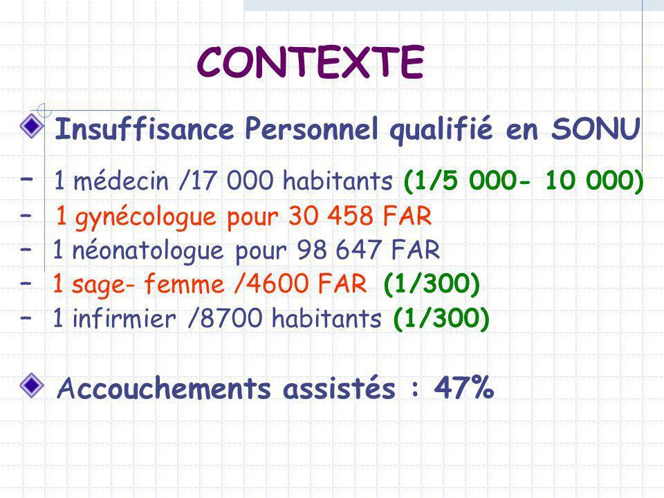 Insuffisance Personnel qualifié en SONU – 1 médecin /17 000 habitants (1/5 000- 10 000) – 1 gynécologue pour 30 458 FAR – 1 néonatologue pour 98 647 F