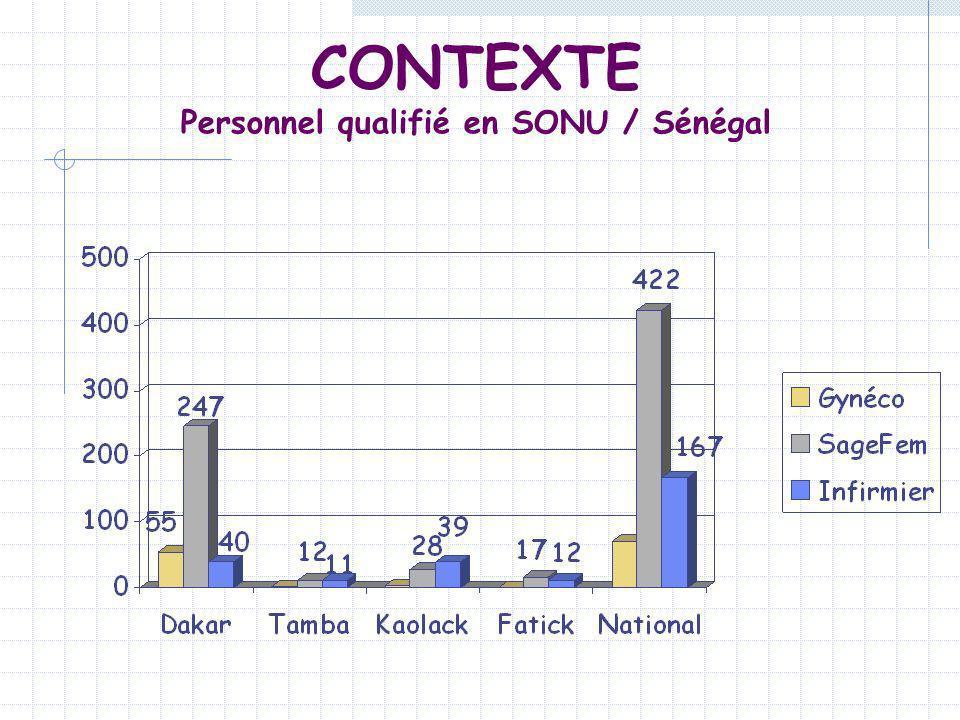 Personnel qualifié en SONU / Sénégal