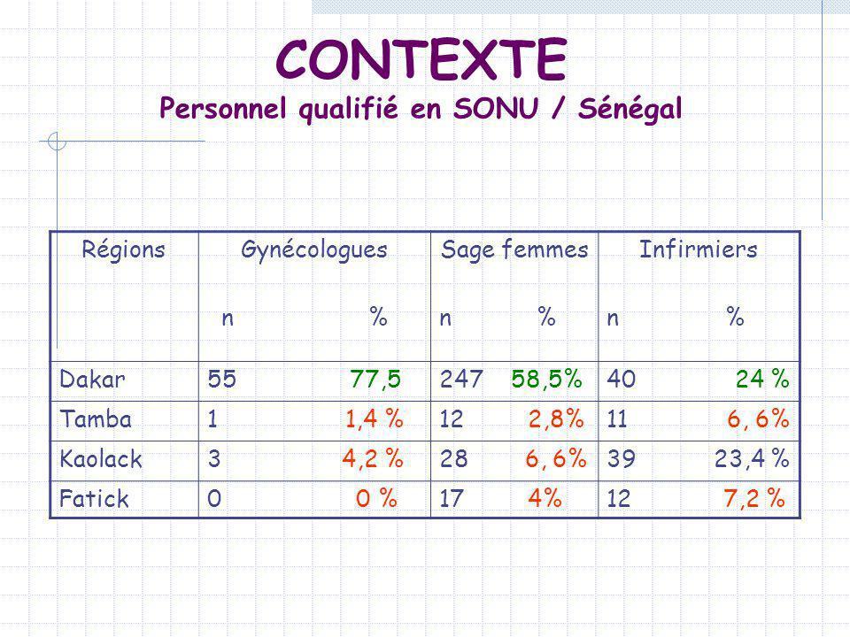 RégionsGynécologues n % Sage femmes n % Infirmiers n % Dakar55 77,5247 58,5%40 24 % Tamba1 1,4 %12 2,8%11 6, 6% Kaolack3 4,2 %28 6, 6%39 23,4 % Fatick