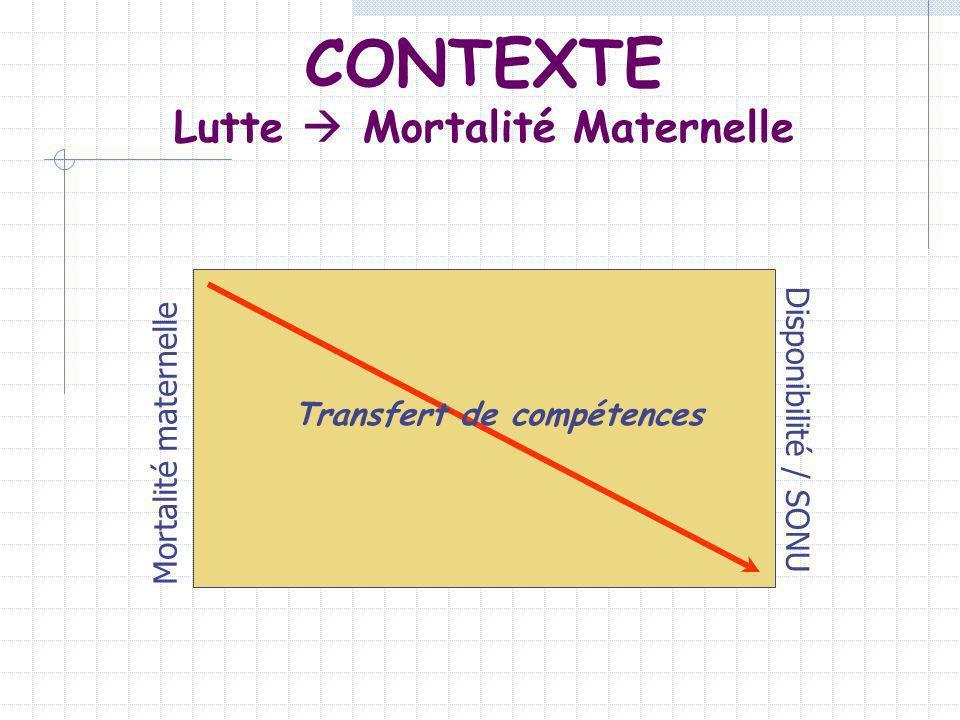 CONTEXTE Lutte Mortalité Maternelle Mortalité maternelle Disponibilité / SONU Transfert de compétences