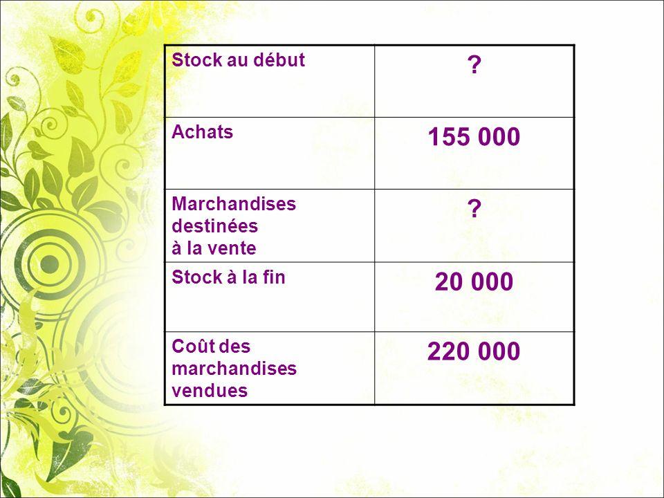 Stock au début ? Achats 155 000 Marchandises destinées à la vente ? Stock à la fin 20 000 Coût des marchandises vendues 220 000