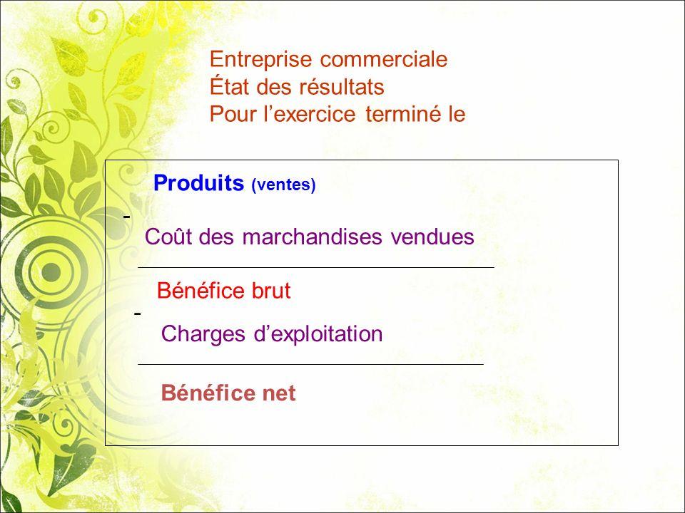 Entreprise commerciale État des résultats Pour lexercice terminé le Produits (ventes) - Coût des marchandises vendues Charges dexploitation Bénéfice n