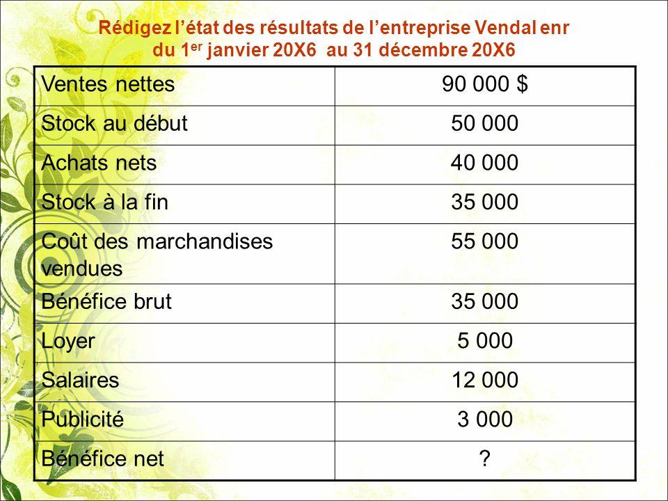 Rédigez létat des résultats de lentreprise Vendal enr du 1 er janvier 20X6 au 31 décembre 20X6 Ventes nettes90 000 $ Stock au début50 000 Achats nets4