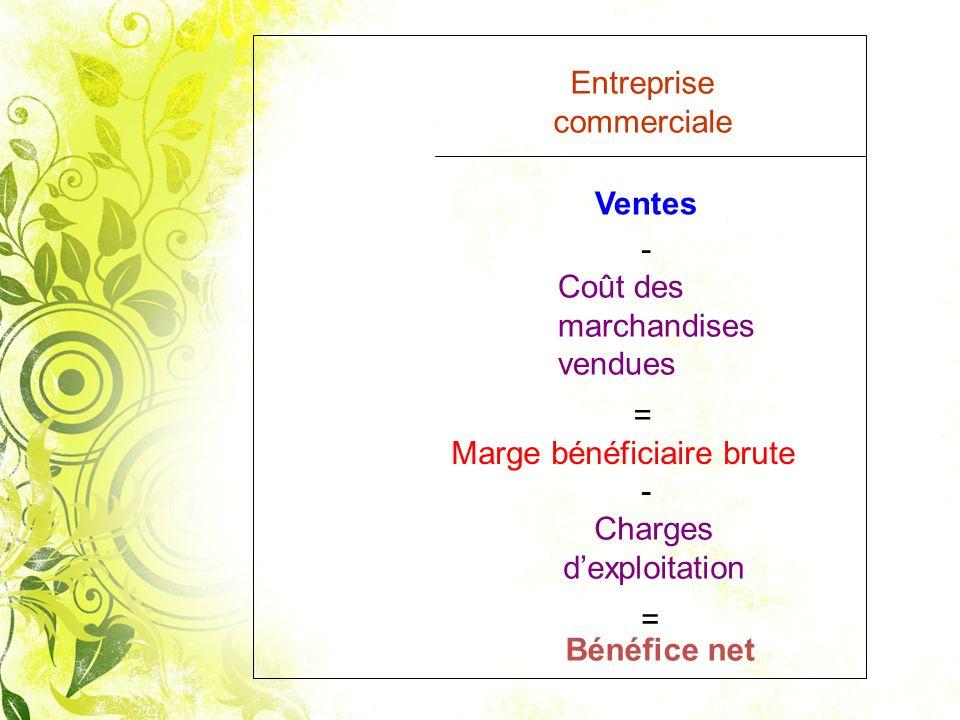 Entreprise commerciale Ventes - Coût des marchandises vendues Charges dexploitation = Bénéfice net = Marge bénéficiaire brute -