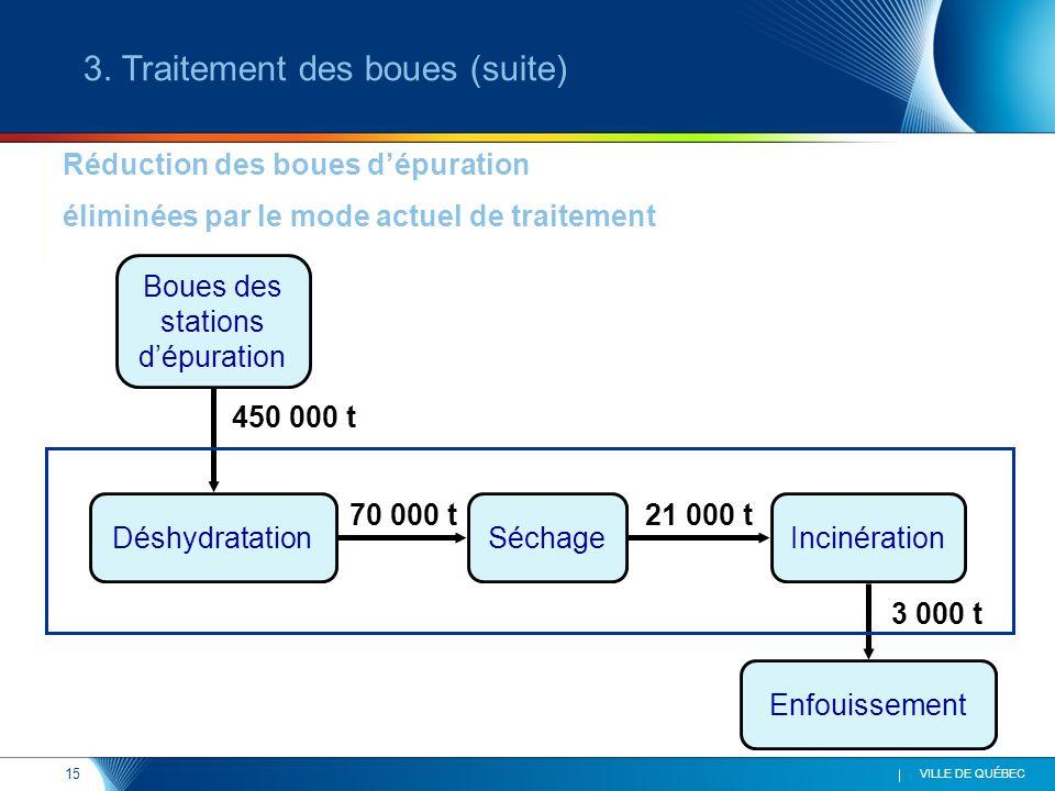 15 VILLE DE QUÉBEC Réduction des boues dépuration éliminées par le mode actuel de traitement DéshydratationSéchageIncinération Enfouissement 70 000 t