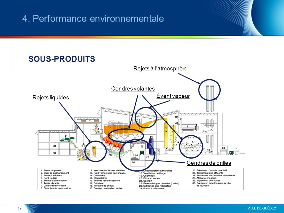 17 VILLE DE QUÉBEC SOUS-PRODUITS Rejets liquides Cendres volantes Cendres de grilles Rejets à latmosphère 4. Performance environnementale Évent vapeur
