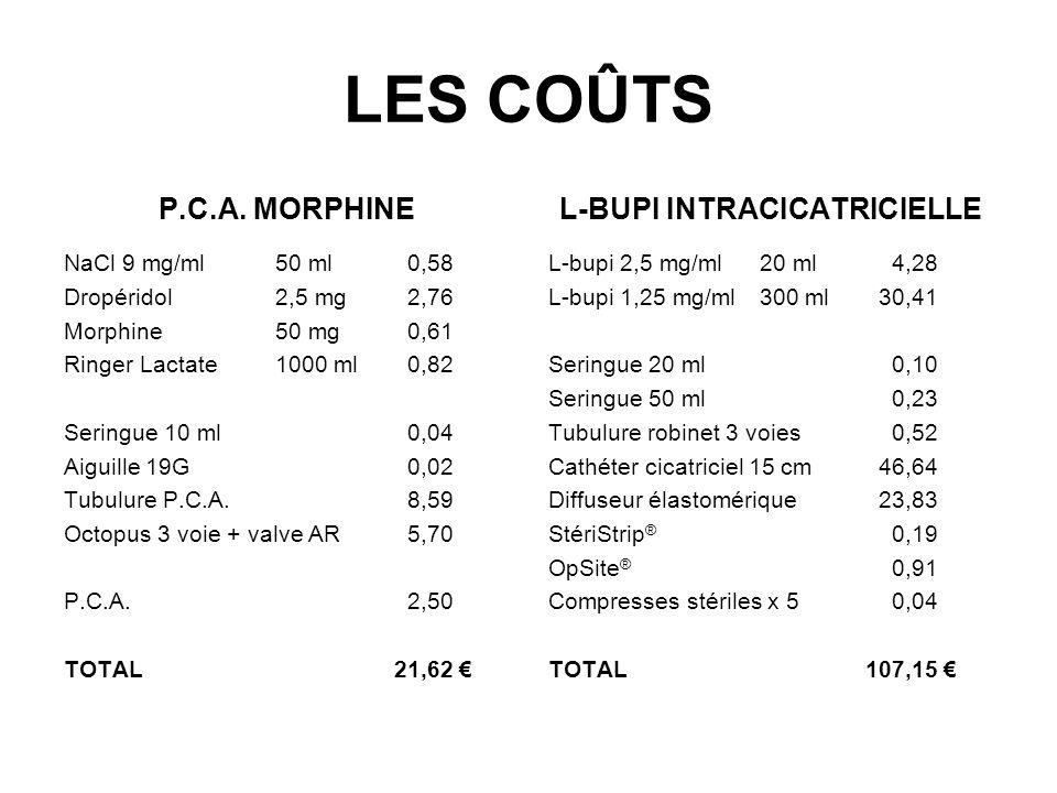 LES COÛTS P.C.A. MORPHINE NaCl 9 mg/ml 50 ml000,58 Dropéridol2,5 mg002,76 Morphine50 mg000,61 Ringer Lactate 1000 ml000,82 Seringue 10 ml000,04 Aiguil