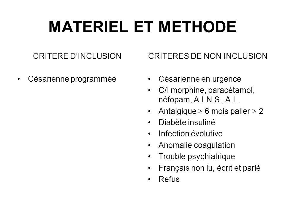 MATERIEL ET METHODE CRITERE DINCLUSION Césarienne programmée CRITERES DE NON INCLUSION Césarienne en urgence C/I morphine, paracétamol, néfopam, A.I.N
