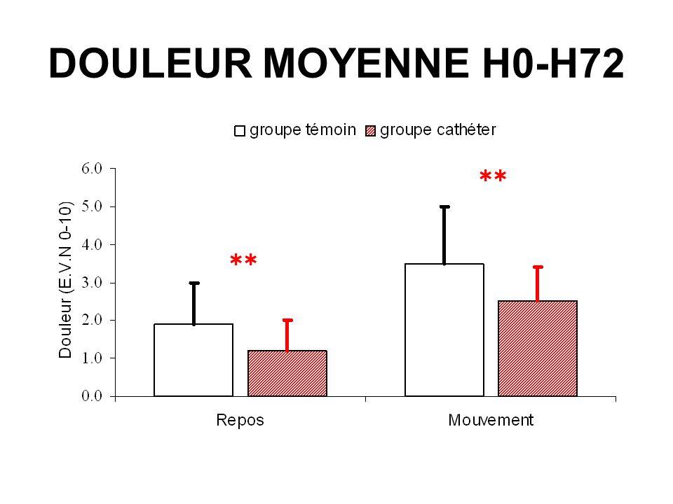 DOULEUR MOYENNE H0-H72