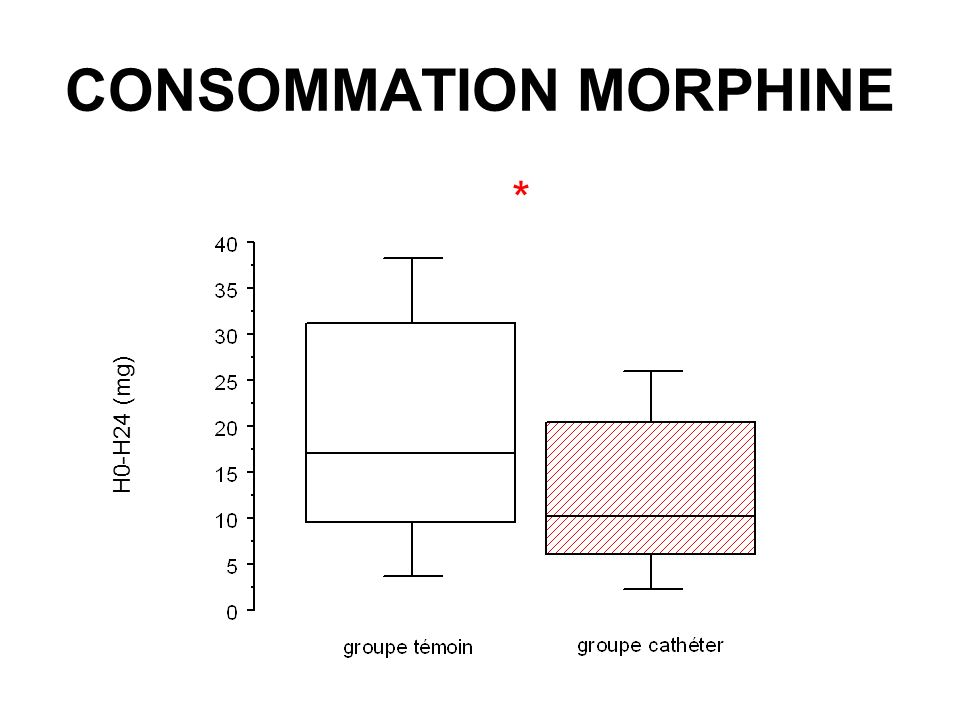 CONSOMMATION MORPHINE * H0-H24 (mg)