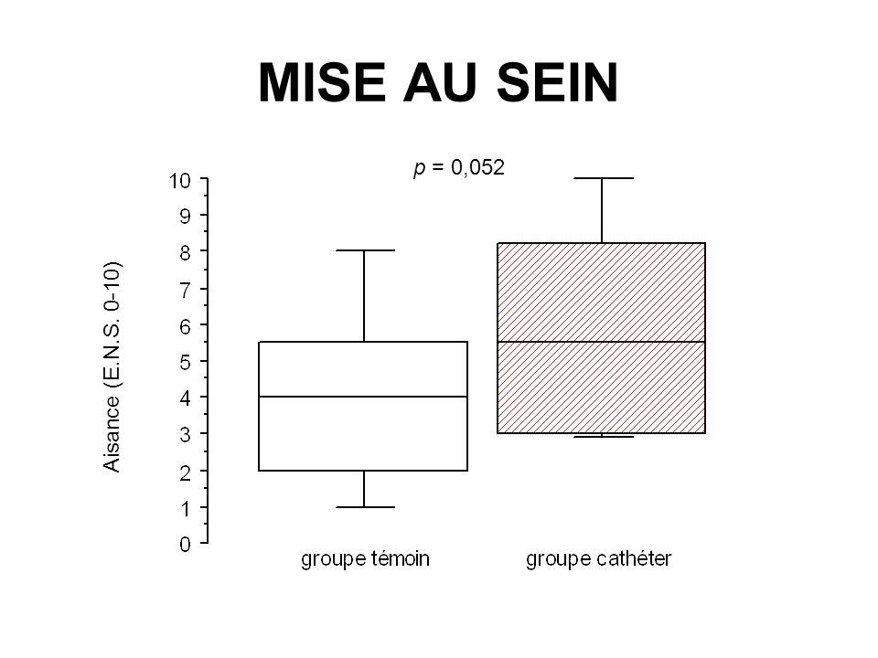 MISE AU SEIN Aisance (E.N.S. 0-10) p = 0,052