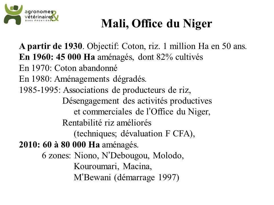 A partir de 1930. Objectif: Coton, riz. 1 million Ha en 50 ans. En 1960: 45 000 Ha aménagés, dont 82% cultivés En 1970: Coton abandonné En 1980: Aména