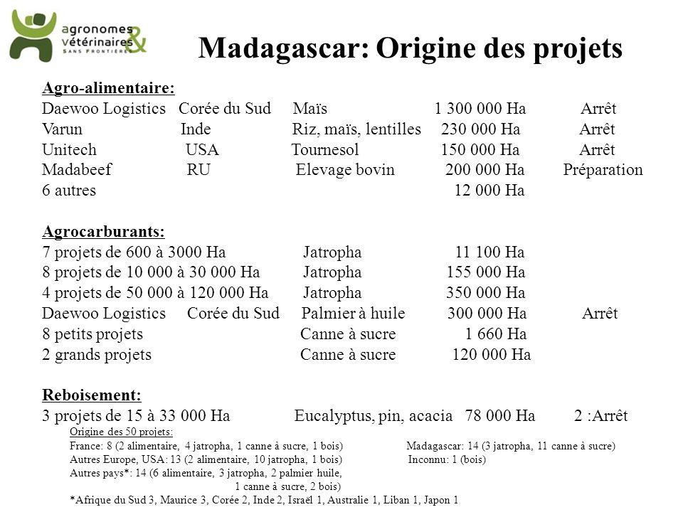 Origine des 50 projets: France: 8 (2 alimentaire, 4 jatropha, 1 canne à sucre, 1 bois) Madagascar: 14 (3 jatropha, 11 canne à sucre) Autres Europe, US