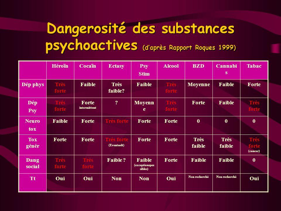 Dangerosité des substances psychoactives (daprès Rapport Roques 1999) HéroïnCocaïnEctasyPsy Stim AlcoolBZDCannabi s Tabac Dép physTrès forte FaibleTrè