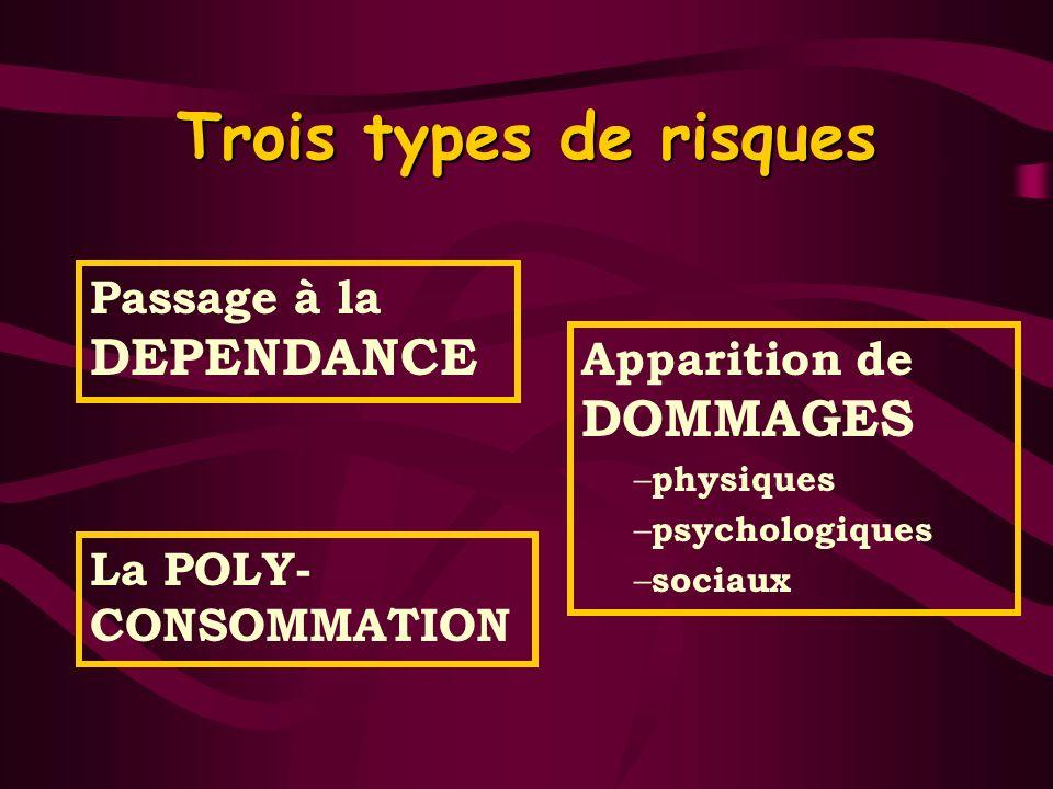 Trois types de risques Passage à la DEPENDANCE Apparition de DOMMAGES – physiques – psychologiques – sociaux La POLY- CONSOMMATION