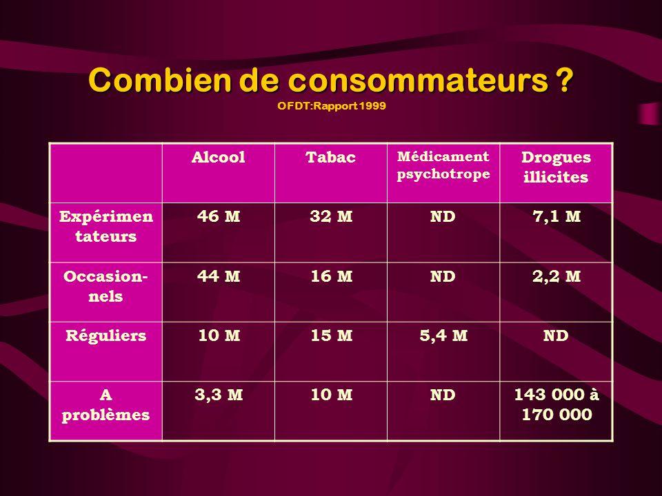 Combien de consommateurs ? Combien de consommateurs ? OFDT:Rapport 1999 AlcoolTabac Médicament psychotrope Drogues illicites Expérimen tateurs 46 M32