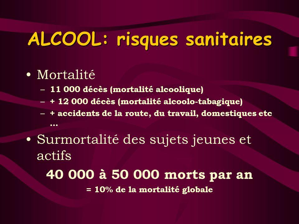ALCOOL: risques sanitaires Mortalité – 11 000 décès (mortalité alcoolique) – + 12 000 décès (mortalité alcoolo-tabagique) – + accidents de la route, d