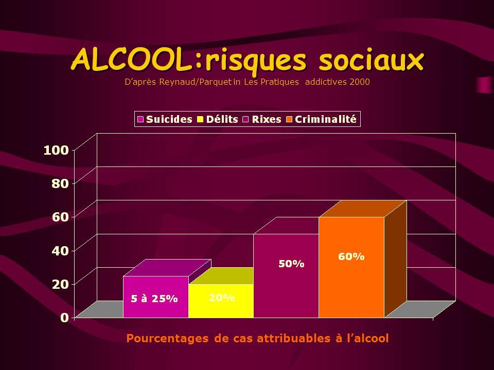 Les « malades de lalcool » dans la clientèle adulte des MG Les « malades de lalcool » dans la clientèle adulte des MG Daprès Huas D.